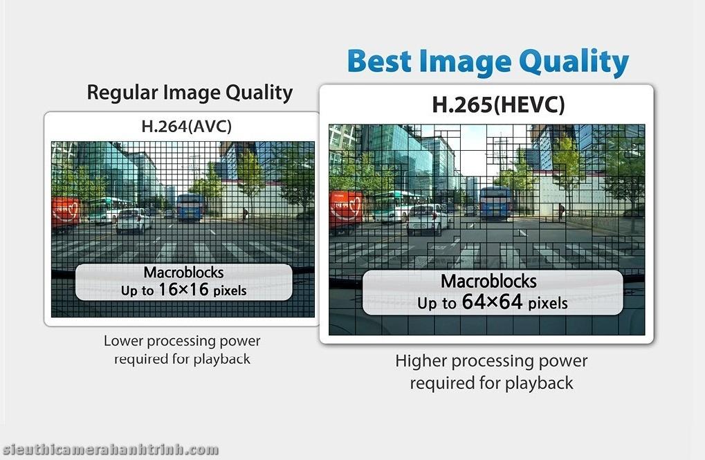 Công nghệ mã hóa video H265 - Blackvue DR900S-1CH 4k